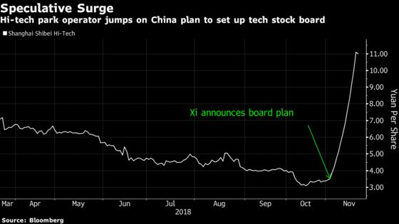 This Is the Newest Bubble in China Stocks