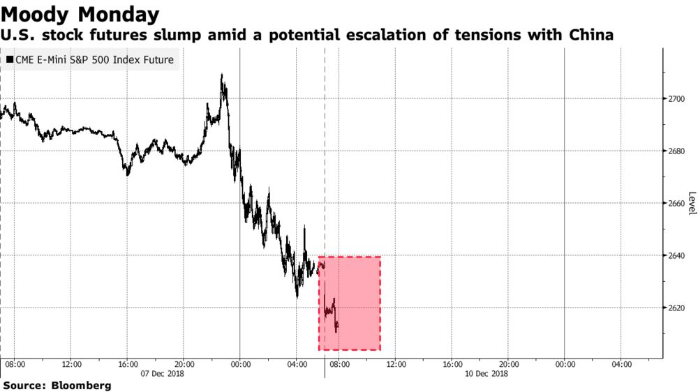 U S Stock Futures Slump Amid A Potential Escalation Of Tensions With China