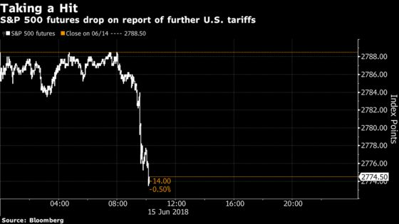 U.S. Stock Index Futures Tumble on Renewed Trade War Jitters