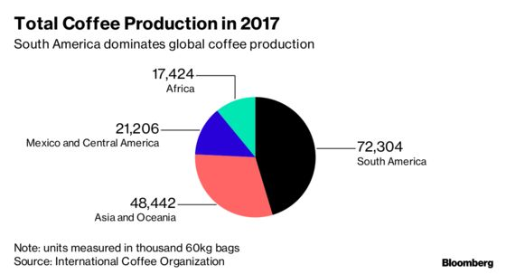 Climate Change Threatens to Make Your Morning Brew More Expensive