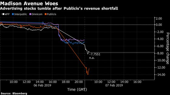 Amazon Gets Some Blame in Ad Industry's 24-Hour, $5 Billion Rout