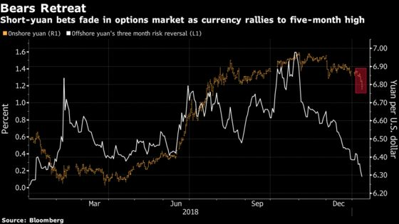 China's Yuan Sees Best Week Since July 2005, With Help From Fed