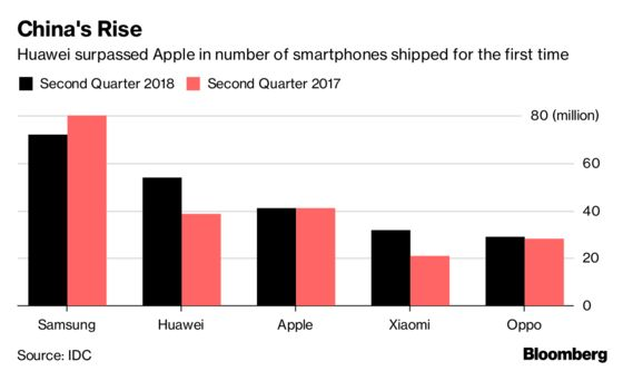 Huawei Passes Apple in Smartphone Share for the First Time