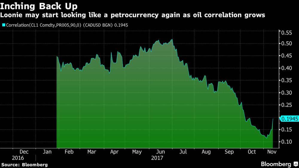 Loonie Signals FX-Market Reversal as Link With Crude Is Revived