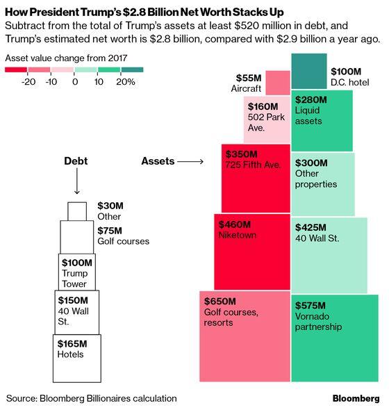 Trump's Net Worth Drops to $2.8 Billion, Lowest Since 2015
