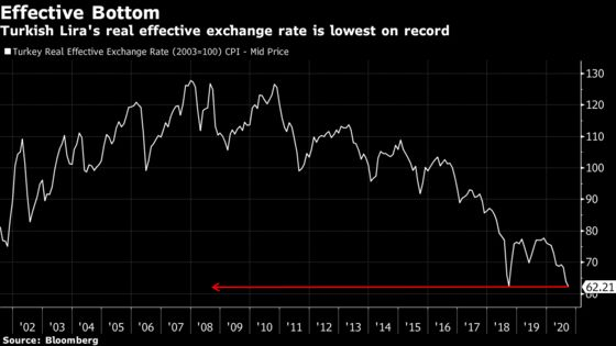 Lira Bull Who Called 2019 Rebound Says It's Rally Time Again