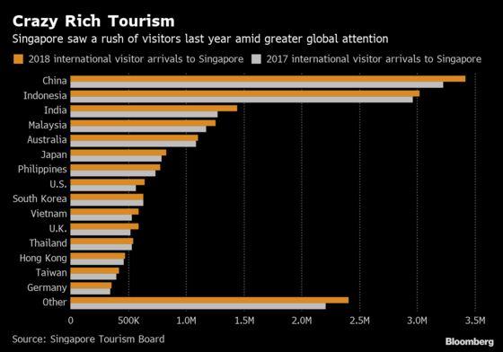 Singapore Got a Crazy Rich Tourism Boost in 2018