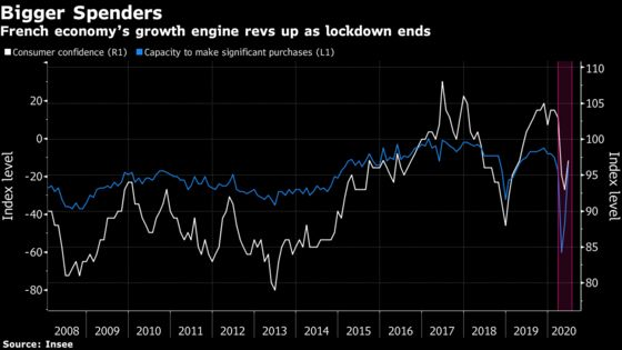 France's Consumers Are Ready to Hit the Shops Again