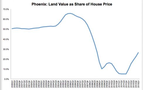 Judging from land values, Phoenix isn't in a bubble yet