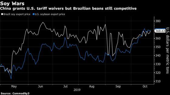 Cheap Brazil Beans Threaten to Derail China's Return to U.S. Soy