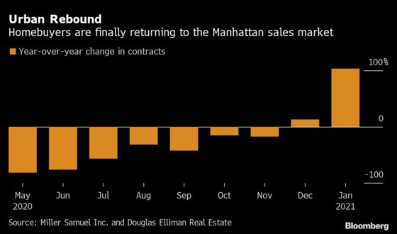 Manhattan Apartment Buyers Come Back After Almost a Year Away