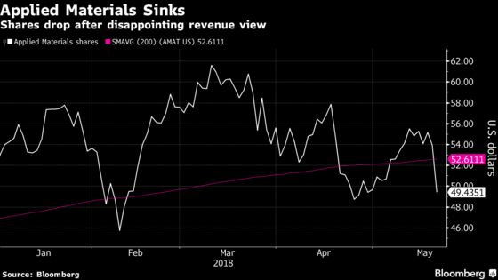 Applied Materials Stokes Analyst Fears of Slowing Display Market