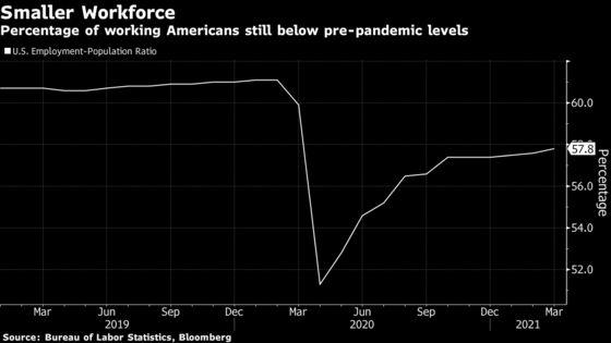 'Job Paradox' Baffles Economists as U.S. Employers See Shortage