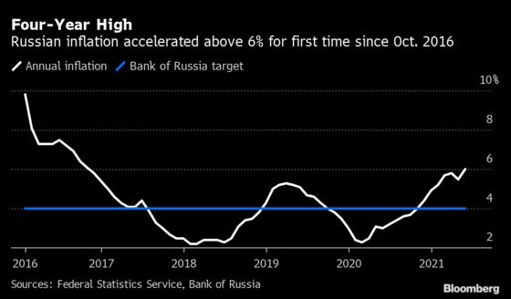 Russia Hikes Rate, Signals More Tightening as Inflation Surges