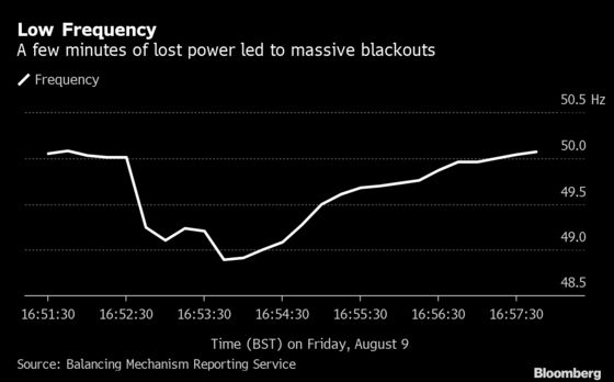 London Finds No Easy Answers After Once-in-a-Decade Blackout