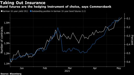 Bond Traders Add to German Short Bets Before Rates Rise Further
