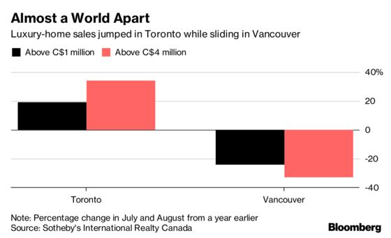 Luxury-Home Sales Are Booming in Toronto, Tumbling in Vancouver