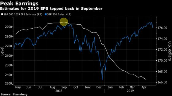 Traders Obsessed With S&P 500 Should Be Watching Another Number