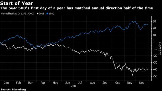 The Statistical Meaninglessness of the Year's First Day for Stocks
