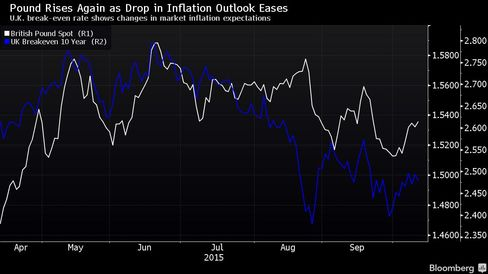 U.K. break-even rate shows changes in market inflation expectations