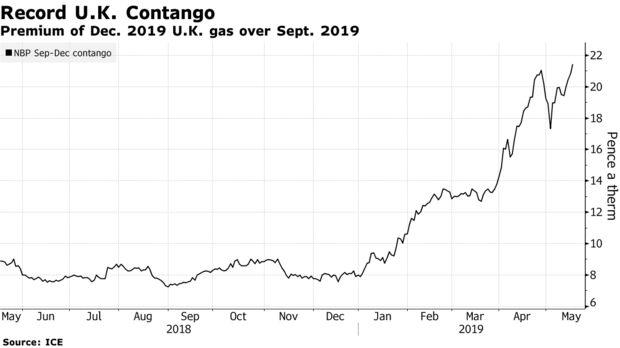 Premium of Dec. 2019 U.K. gas over Sept. 2019