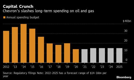 Chevron Slashes Long-Term Investment 27% Following Oil Slump