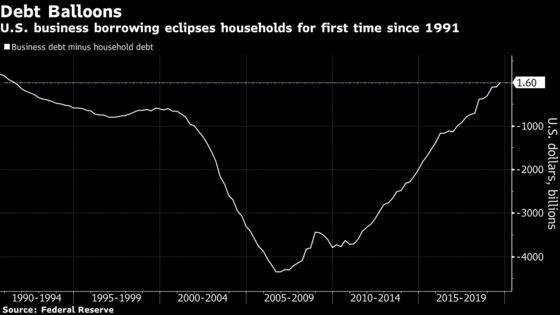 U.S. Business Debt Exceeds Households' for First Time Since 1991