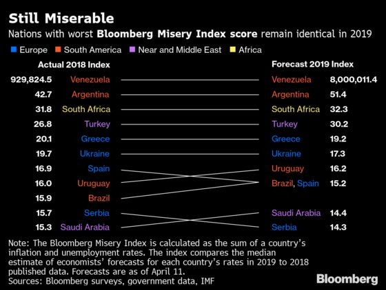 The World's Most Miserable Economy Has Seven-Figure Inflation