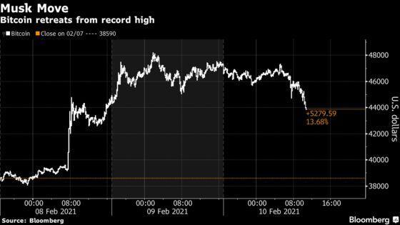Bitcoin Declines in the Wake of Tesla-Inspired Euphoria