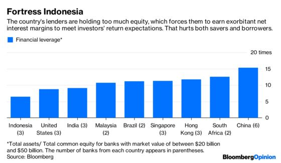 Indonesia's Debt Problem? There's Not Enough of It