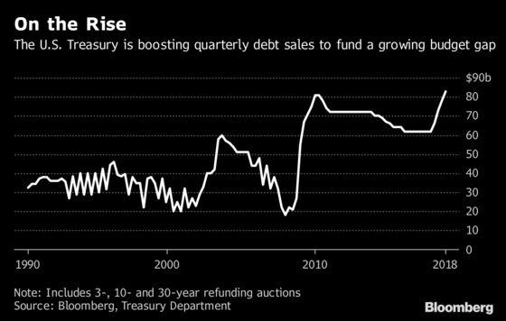 U.S Debt Sales Top Crisis-Era Levels as Fiscal Bump Spurs Growth