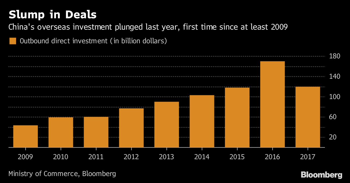 China's Outbound Investment Slumped in 2017 as Deals Scrutinized