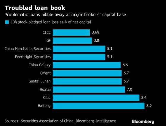 Big China Brokers Seek to Raise Capital as Default Risks Linger
