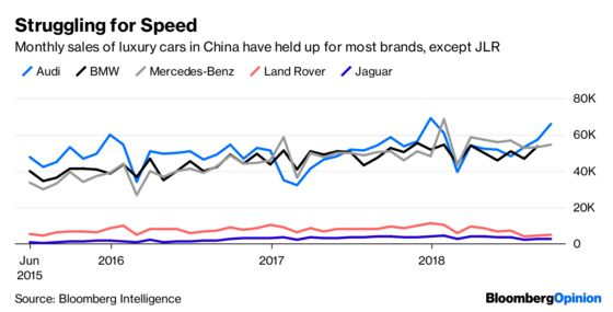 Jaguar Land Rover Needs to Get Out of This Rut