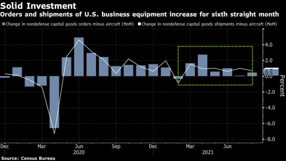Orders for U.S. Business Equipment Rise for Sixth Straight Month