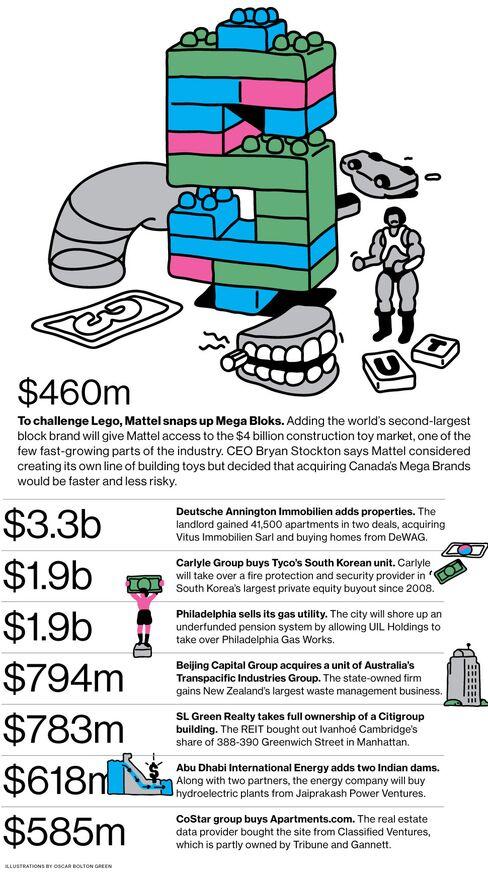 M&A News: Mattel, Mega Brands, Deutsche Annington, Carlyle