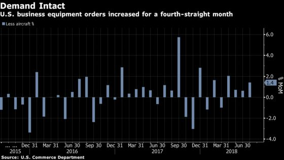 U.S. Business-Equipment Orders Climb by More Than Forecast