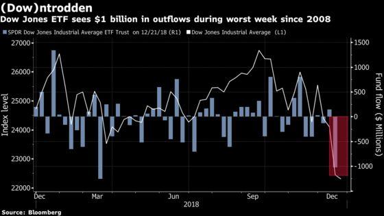 Dow Jones ETF Loses $1 Billion in Wake of Worst Week Since 2008