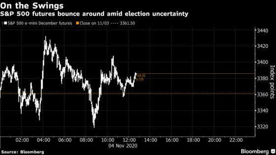 Volatility Grips U.S. Stock Futures With Vote Outcome Uncertain