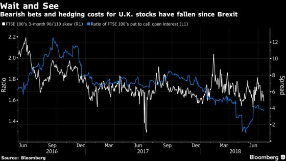 The U.K. Stock Market Isn't Paying Attention to Brexit Chatter