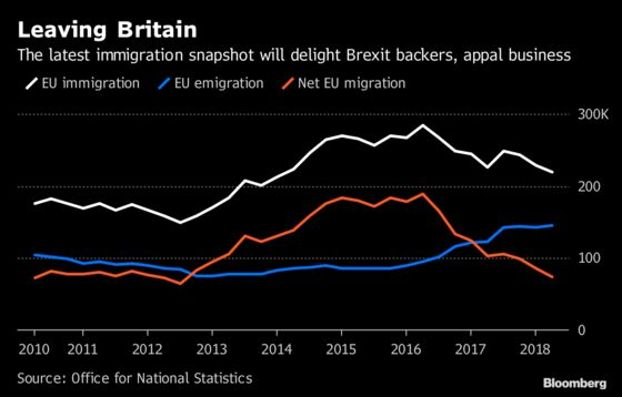 Brexit Pushes Migration From EU to U.K. to Lowest Since 2012