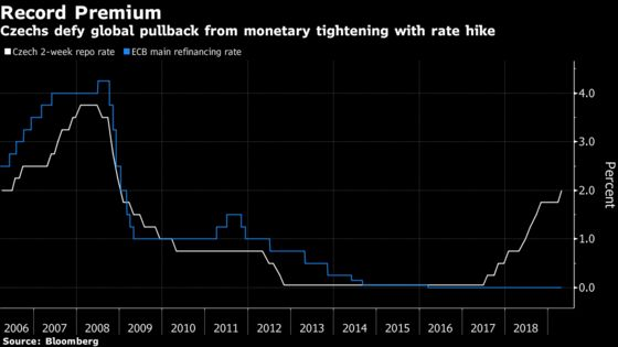 Czechs Signal End of Hikes With Key Rate at Highest in Decade