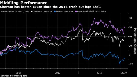 Texas Shale Forces Big Oil Cost Revolution, Chevron CEO Says