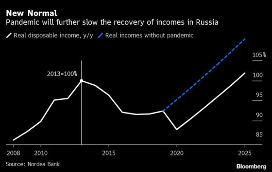Putin Plans $14 Billion Stimulus as Pressure Mounts for Spending