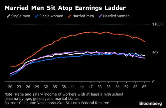 Married Men Are Earning Much More Than Others in America