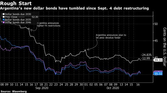 Argentina Bond Rout Blows Up the Template for Debt Restructuring