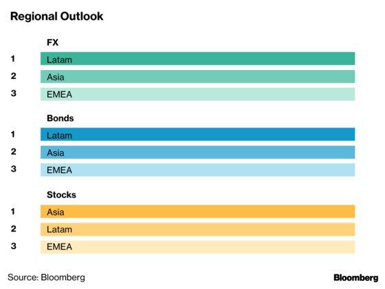 Emerging-Market Bulls Start to Overtake the Bears, Survey Shows