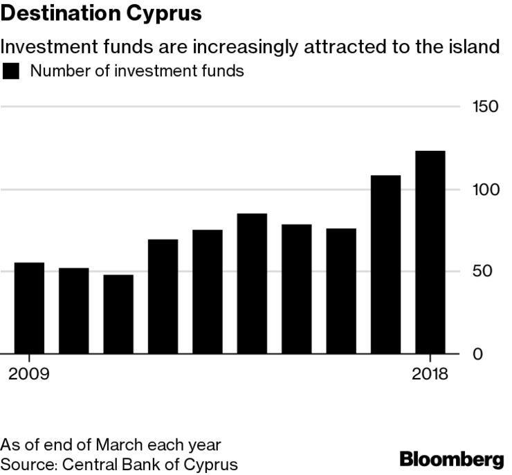 Investment funds are increasingly attracted to the island