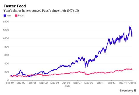 Yum's shares have trounced Pepsi's since their 1997 split.