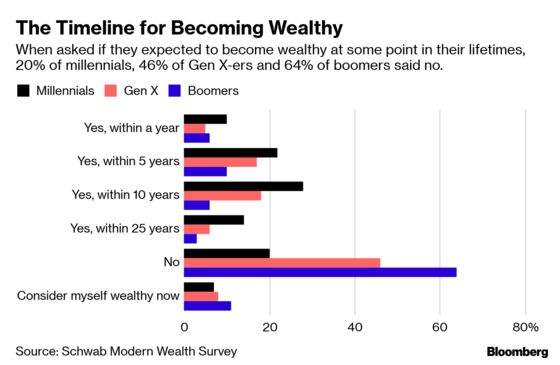 How Much Money Do You Need to Be Wealthy in America?